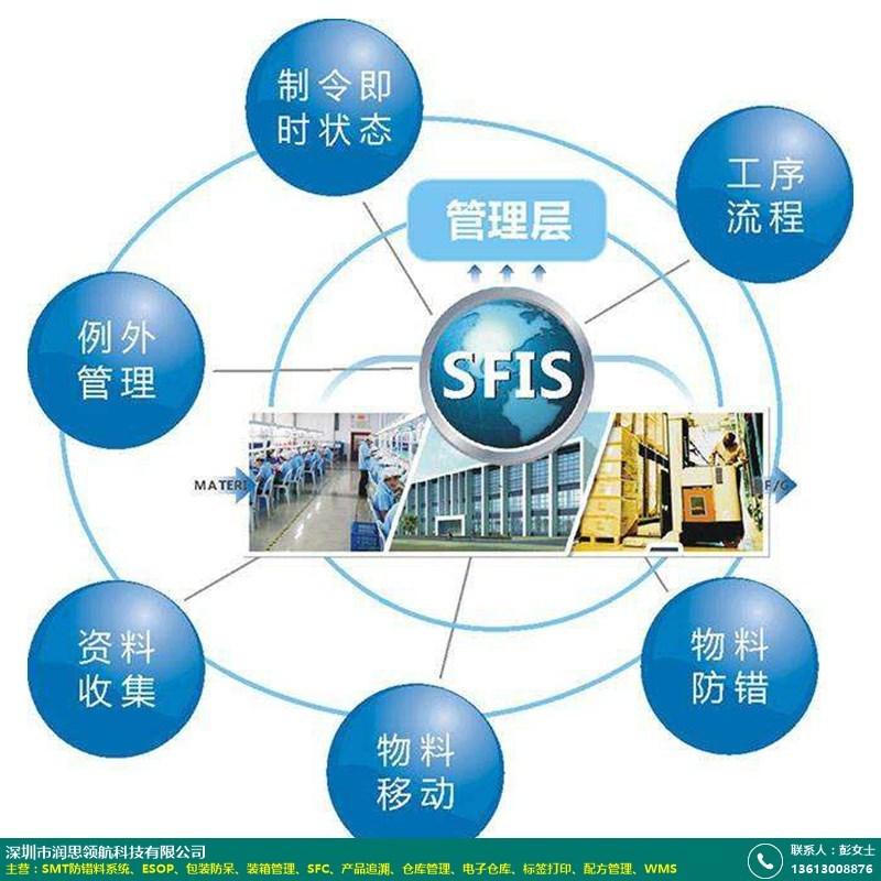 SFIS的图片